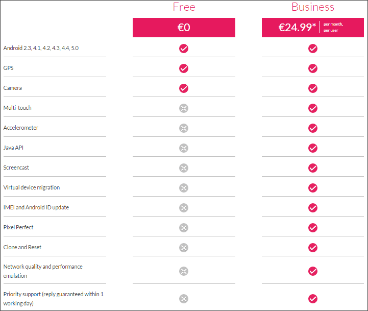 Сравнение платной и бесплатной версии программы Genymotion