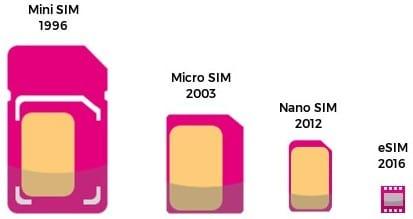 сравнение размеров обычных SIM-карт и eSIM