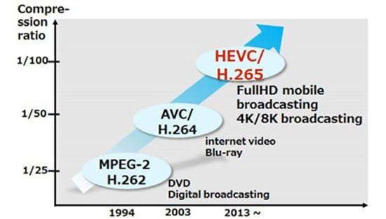 развитие форматов кодирования видео