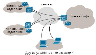 корпоративная VPN сеть
