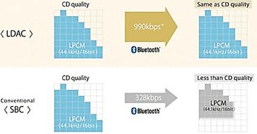 сравнение LDAC и SBC
