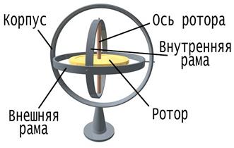 что такое гироскоп