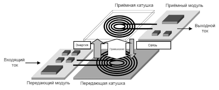 стандарт беспроводной зарядки Qi